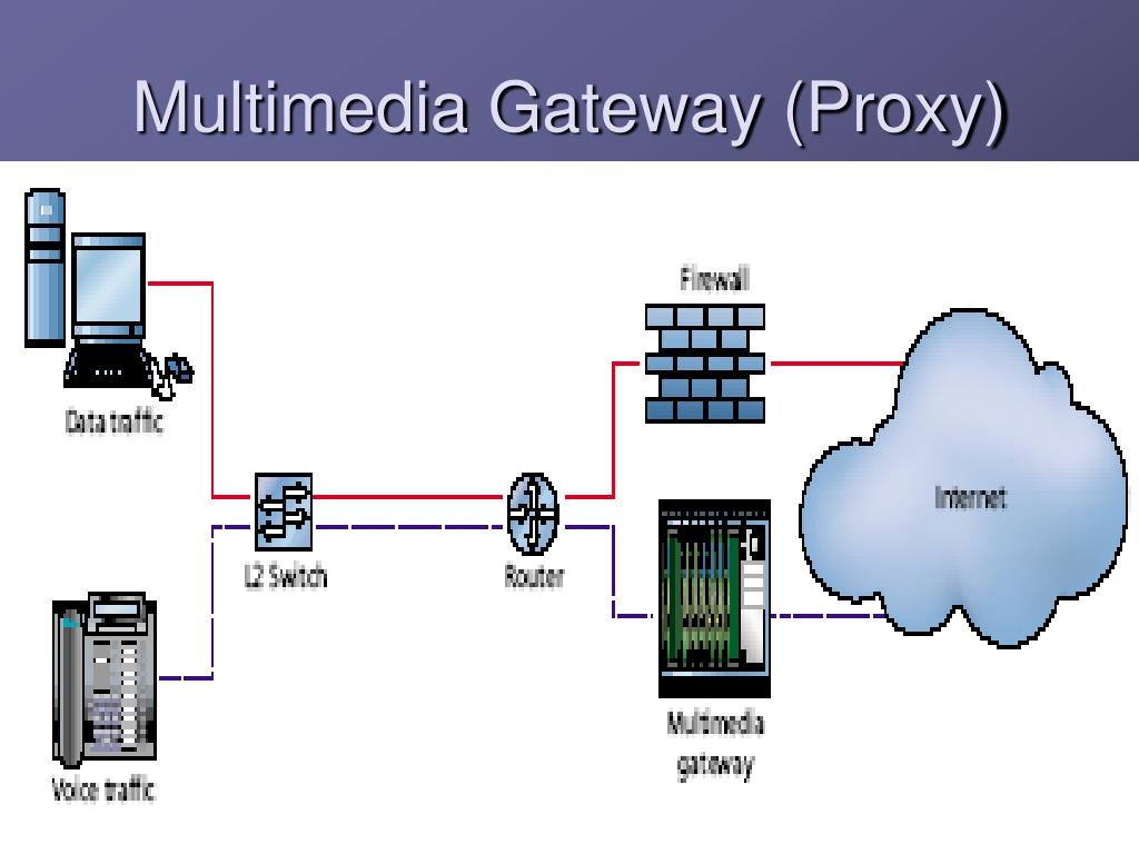 Multimedia Gateway (Proxy)