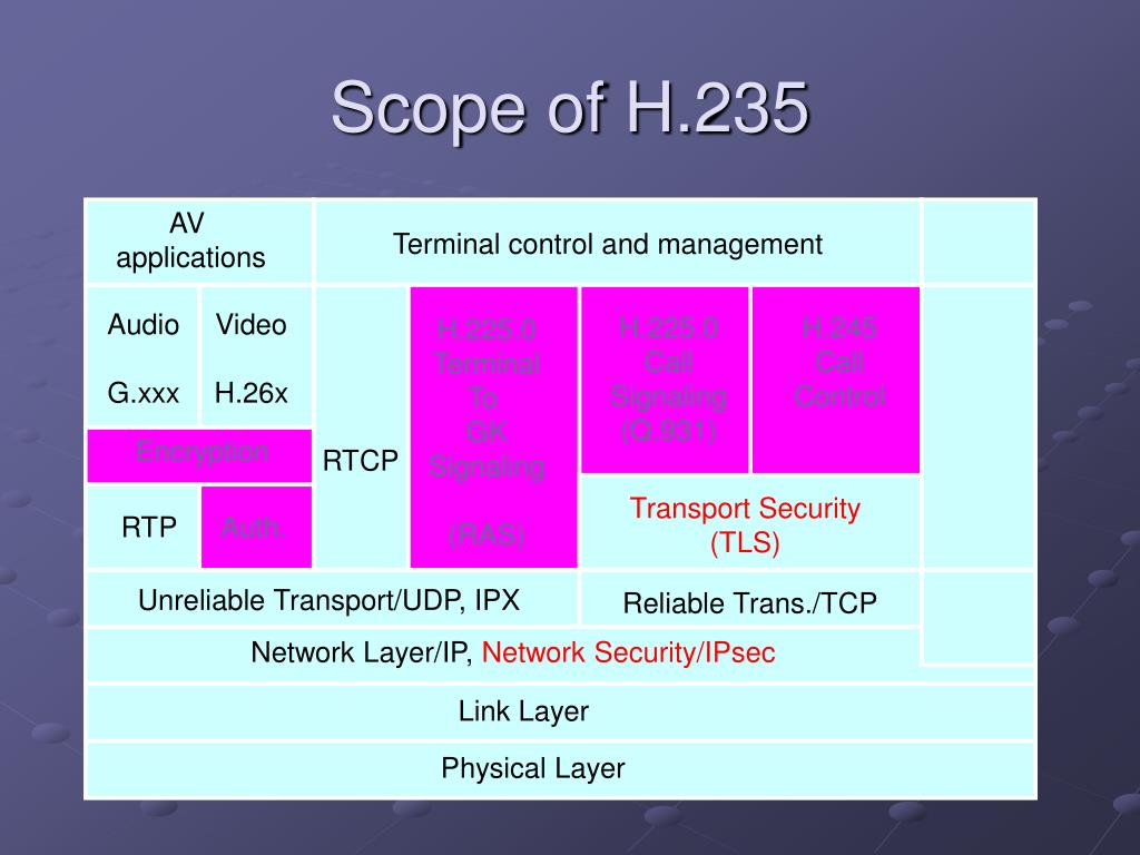 Scope of H.235