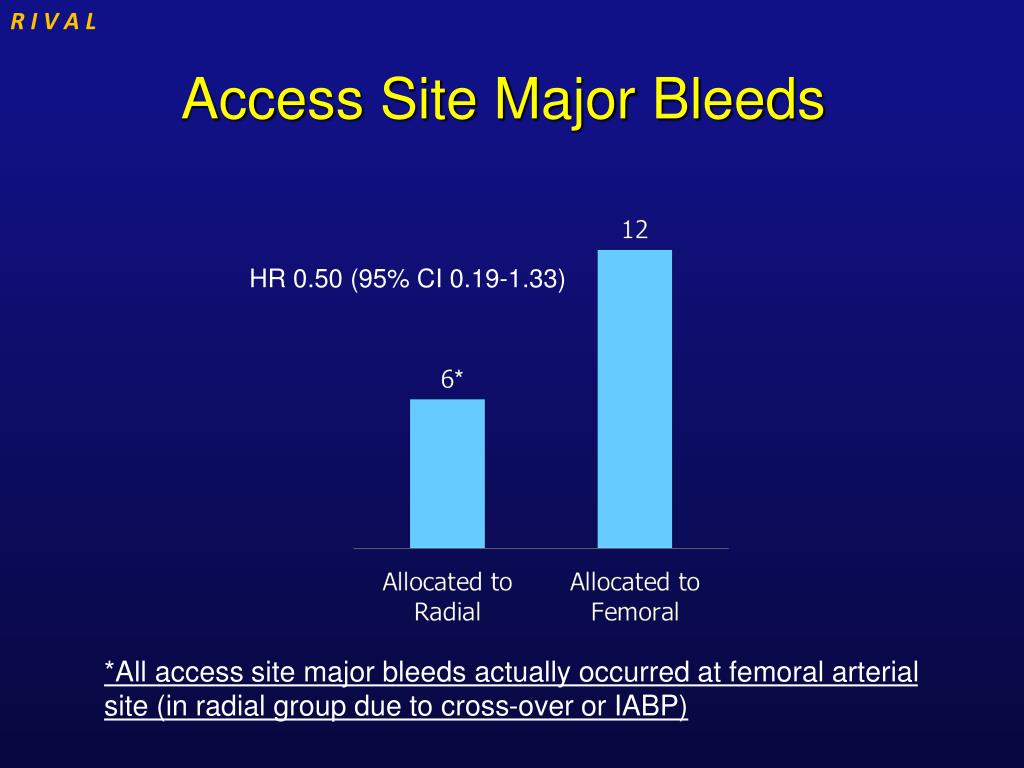 Access Site Major Bleeds