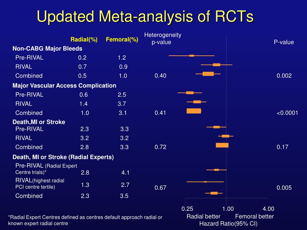Updated Meta-analysis of RCTs