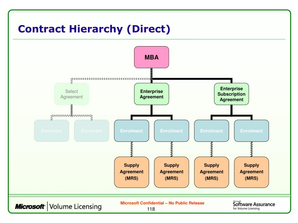 Contract Hierarchy (Direct)