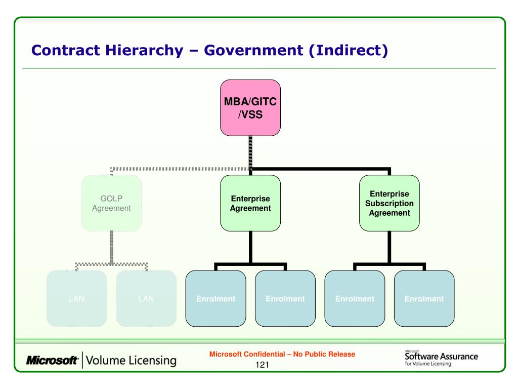 Contract Hierarchy – Government (Indirect)