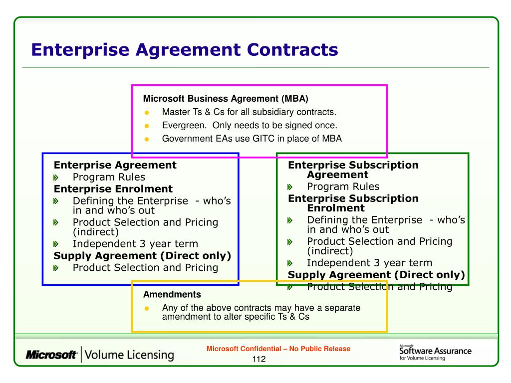 Enterprise Agreement Contracts