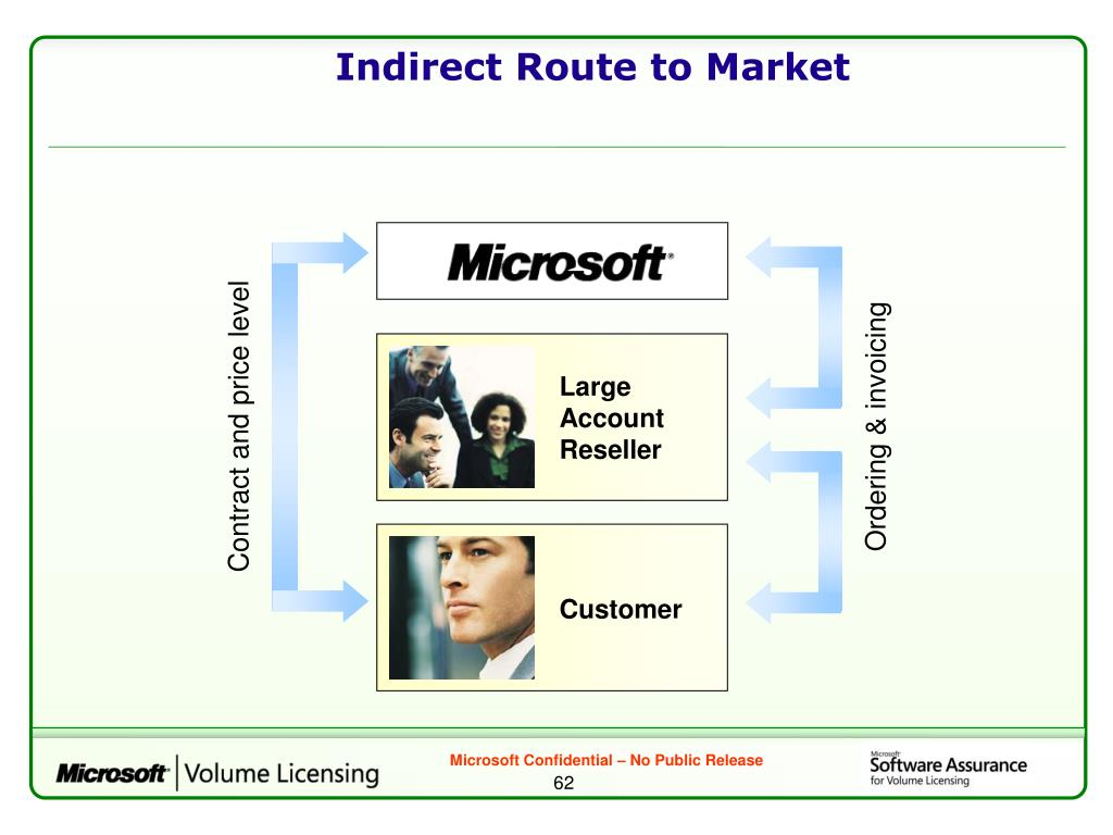 Indirect Route to Market