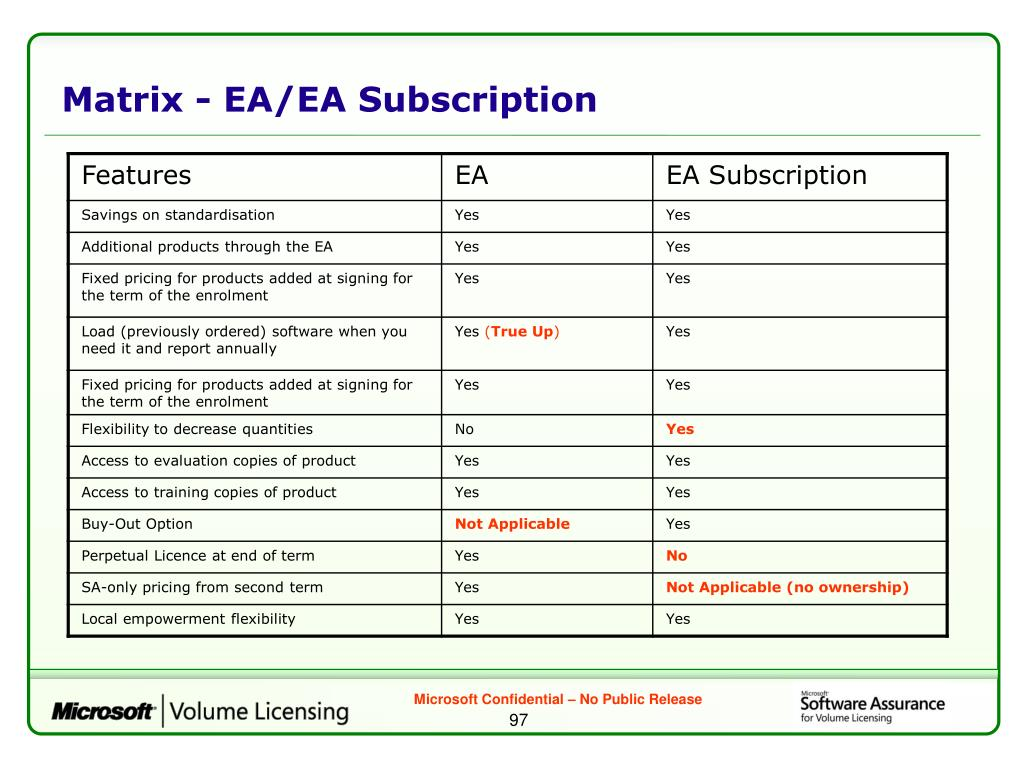 Matrix - EA/EA Subscription