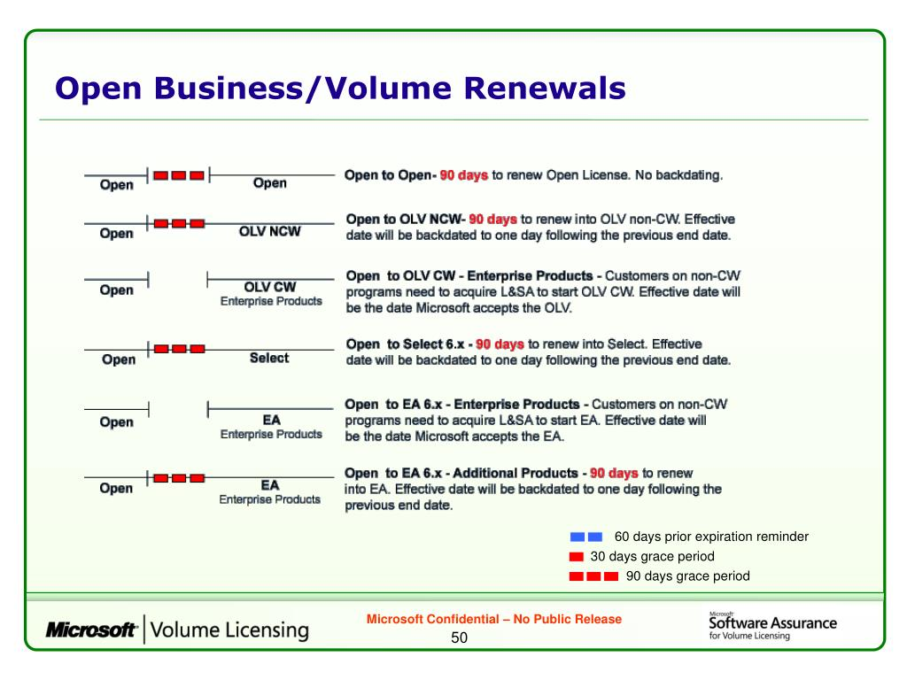 Open Business/Volume Renewals