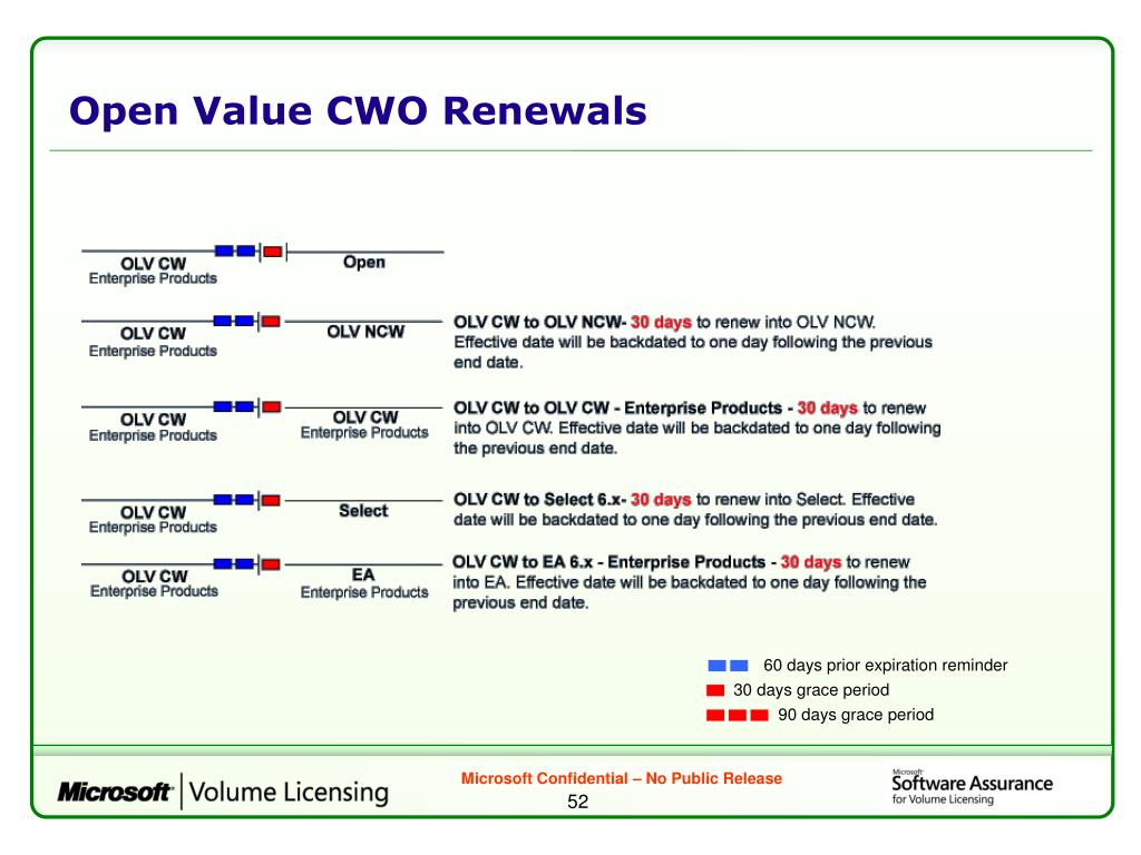 Open Value CWO Renewals