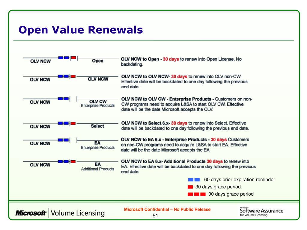 Open Value Renewals
