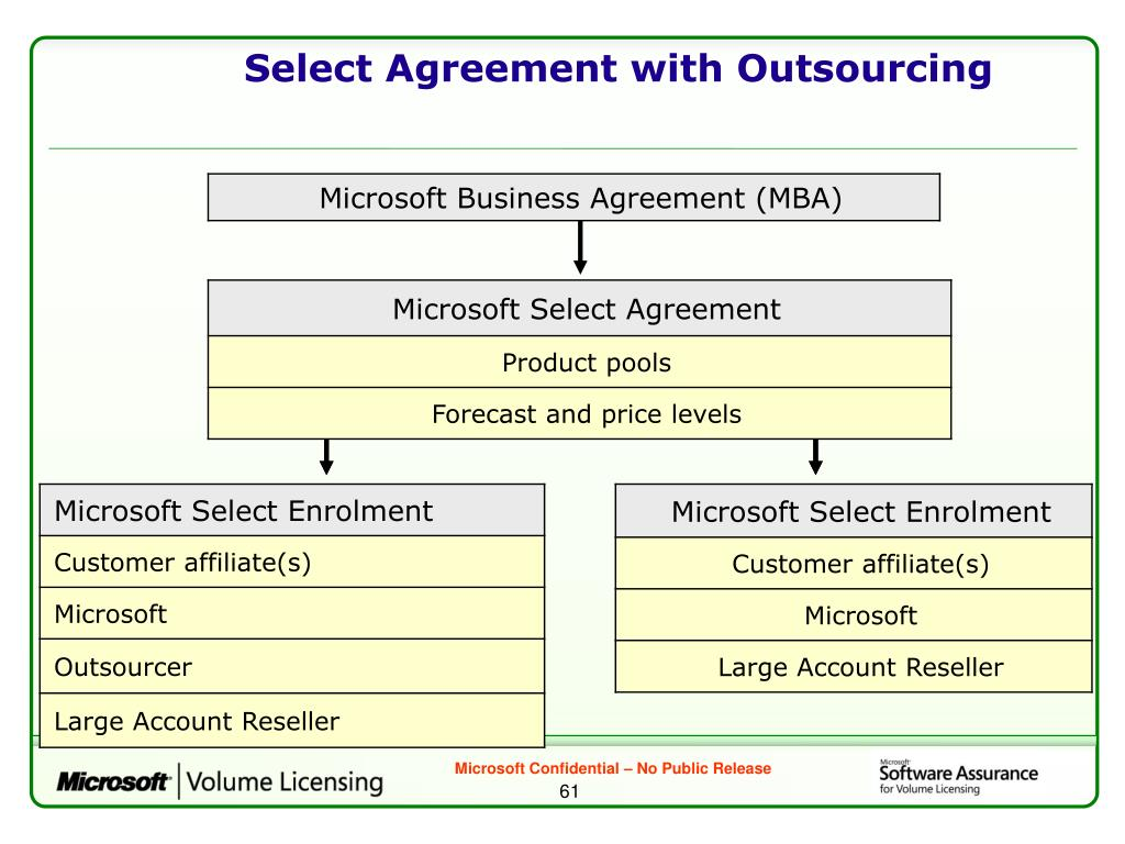 Select Agreement with Outsourcing