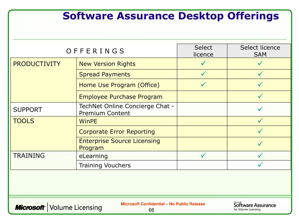 Software Assurance Desktop Offerings