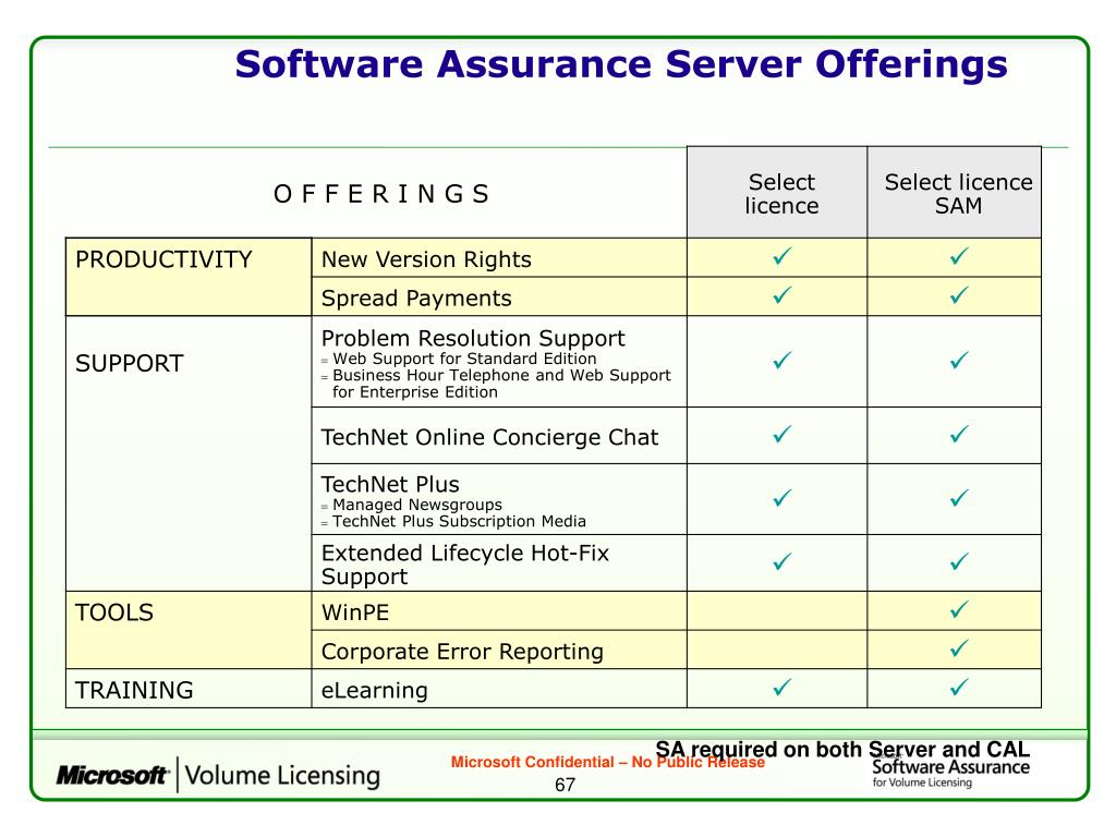 Software Assurance Server Offerings