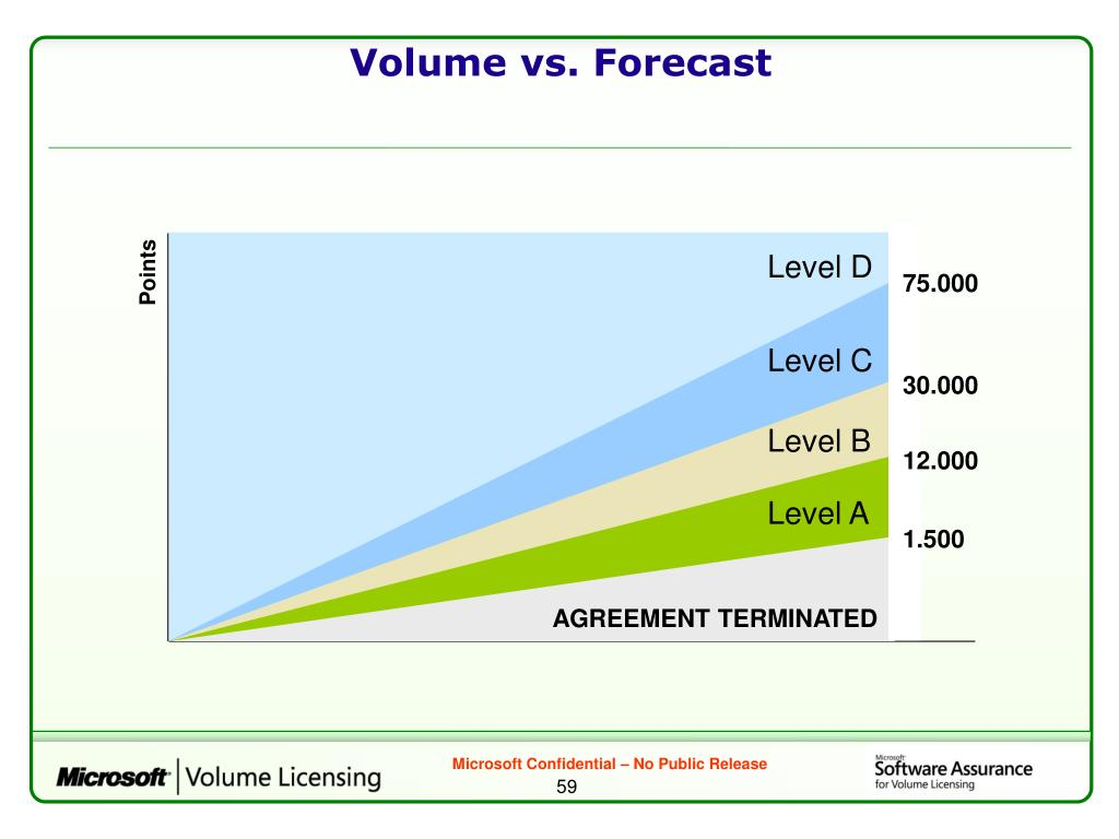 Volume vs. Forecast