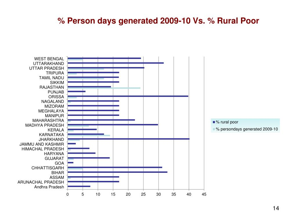 % Person days generated 2009-10 Vs. % Rural Poor