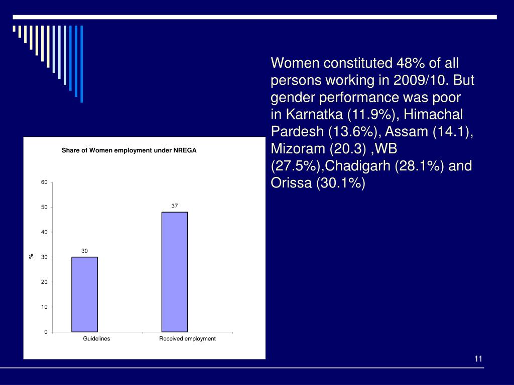 Women constituted 48% of all persons working in 2009/10. But gender performance was poor in