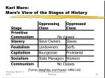 karl marx marx s view of the stages of history