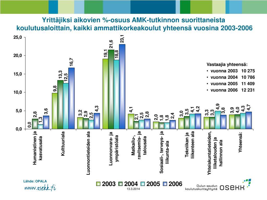 Yrittäjiksi aikovien %-osuus AMK-tutkinnon suorittaneista