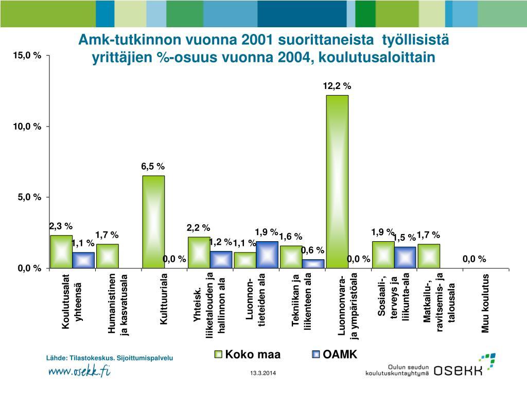 Amk-tutkinnon vuonna 2001 suorittaneista  työllisistä