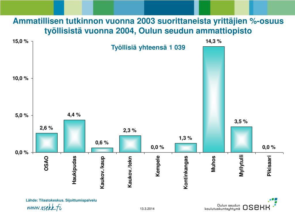 Ammatillisen tutkinnon vuonna 2003 suorittaneista yrittäjien %-osuus työllisistä vuonna 2004, Oulun seudun ammattiopisto