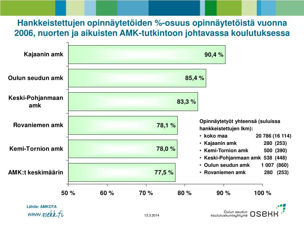 Hankkeistettujen opinnäytetöiden %-osuus opinnäytetöistä vuonna 2006, nuorten ja aikuisten AMK-tutkintoon johtavassa koulutuksessa