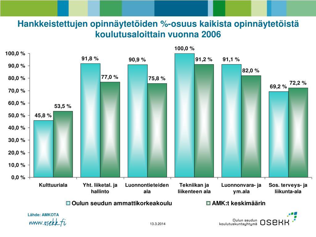 Hankkeistettujen opinnäytetöiden %-osuus kaikista opinnäytetöistä koulutusaloittain vuonna 2006