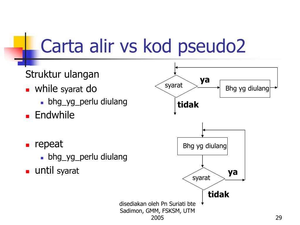 Carta alir vs kod pseudo2