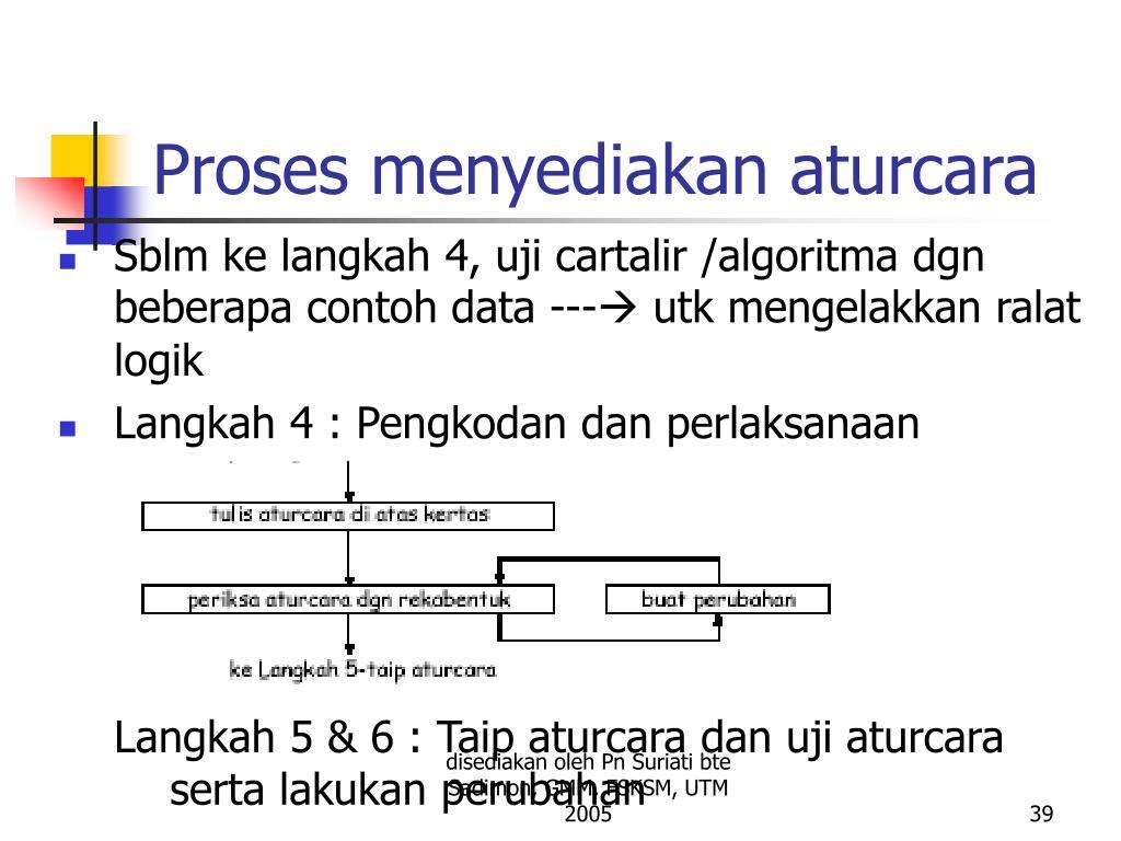 Proses menyediakan aturcara
