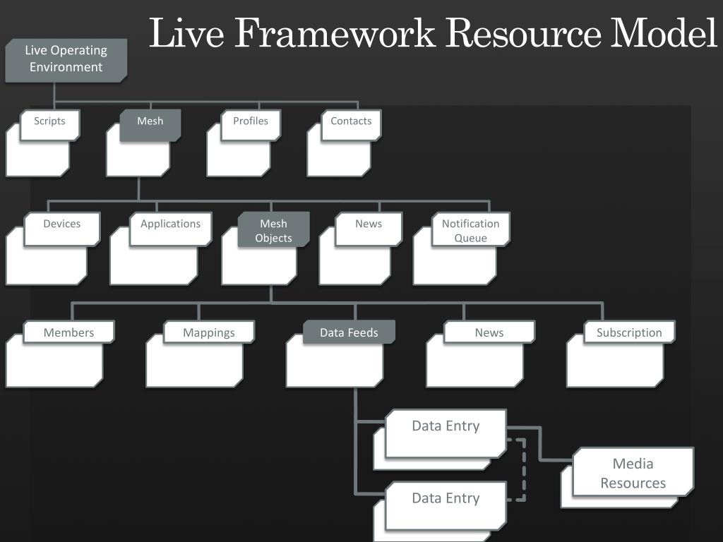 Live Framework Resource Model