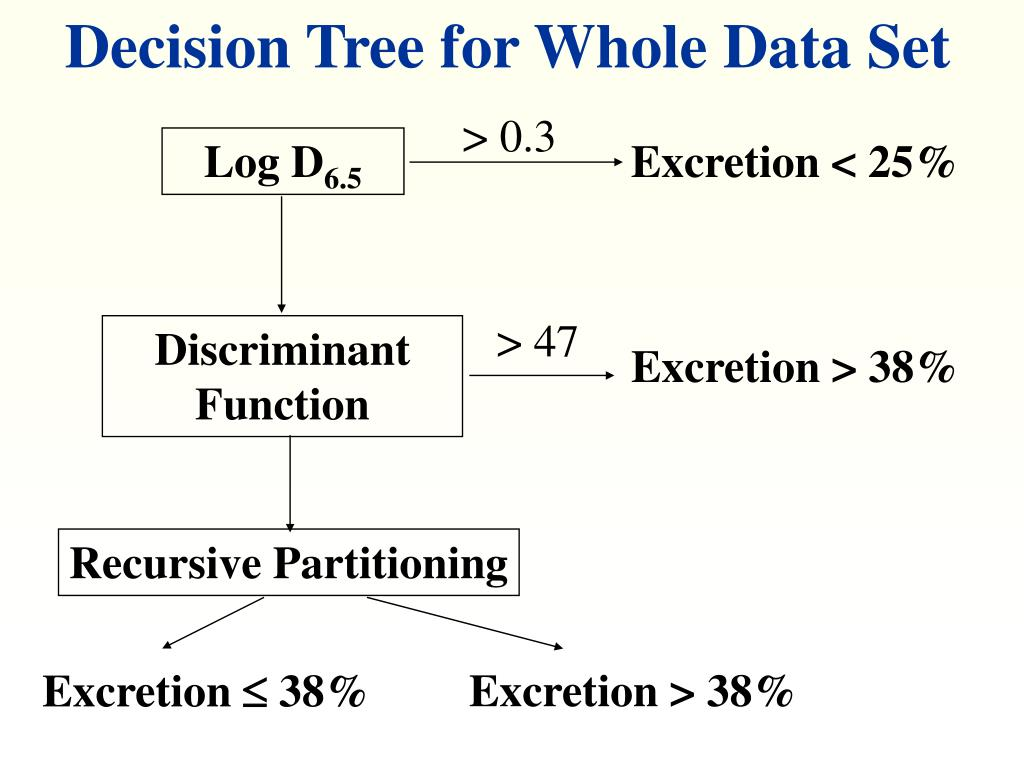 Decision Tree for Whole Data Set