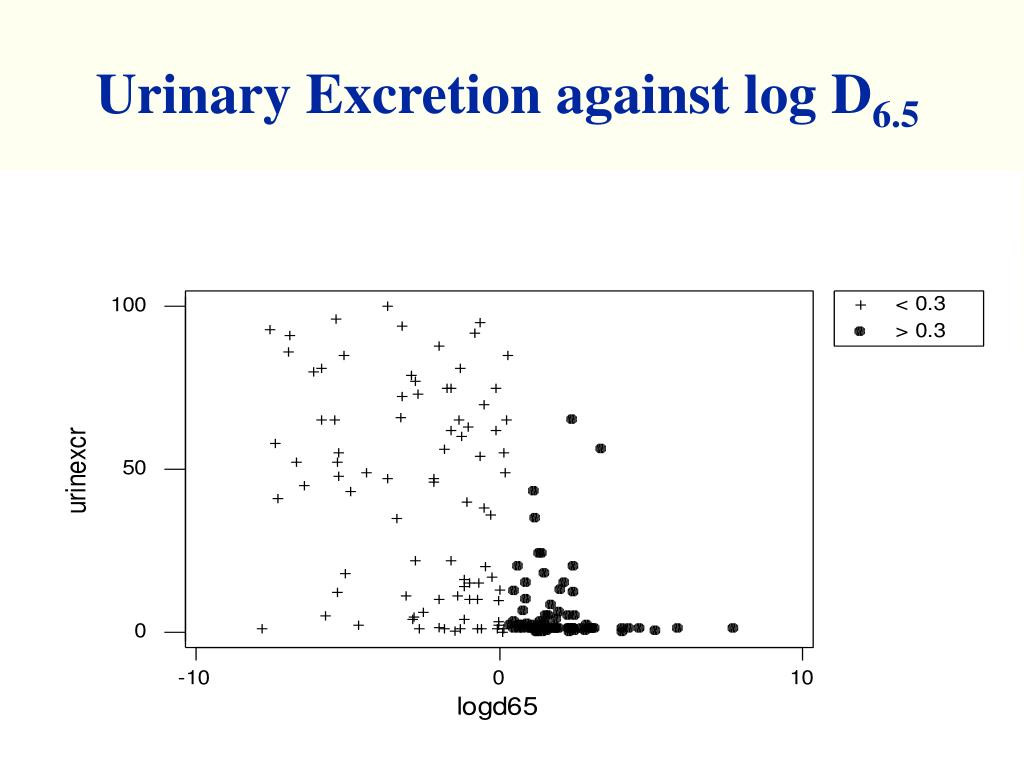 Urinary Excretion against log D