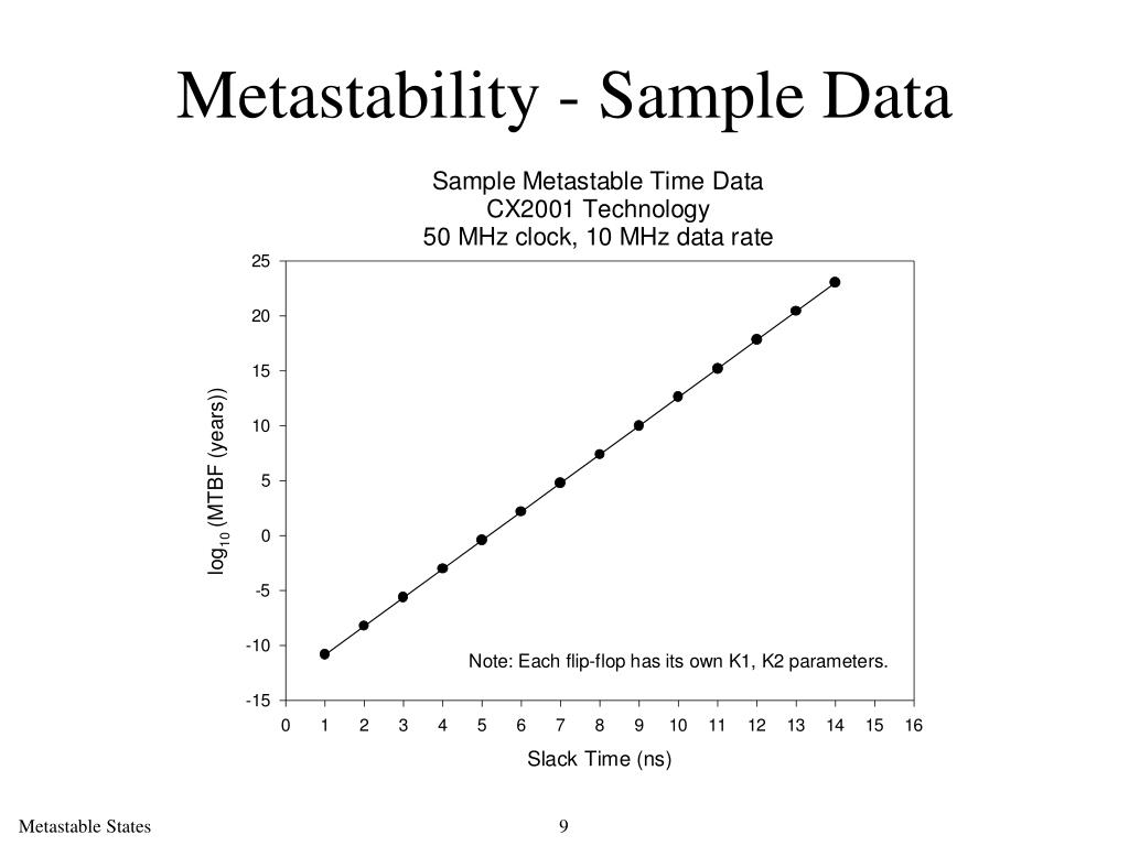 Metastability - Sample Data