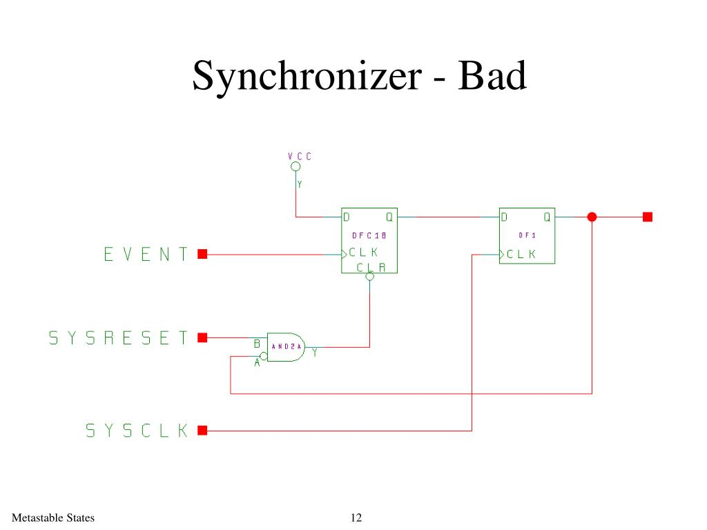 Synchronizer - Bad