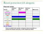 zen potravinov ch alergen74