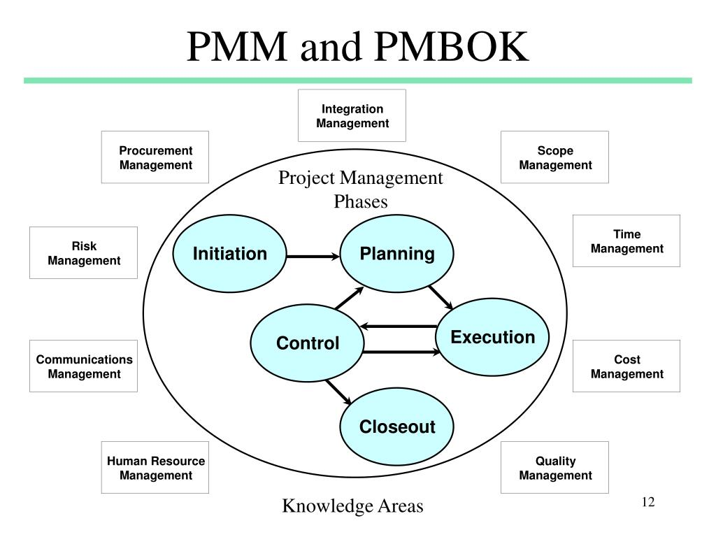 PMM and PMBOK