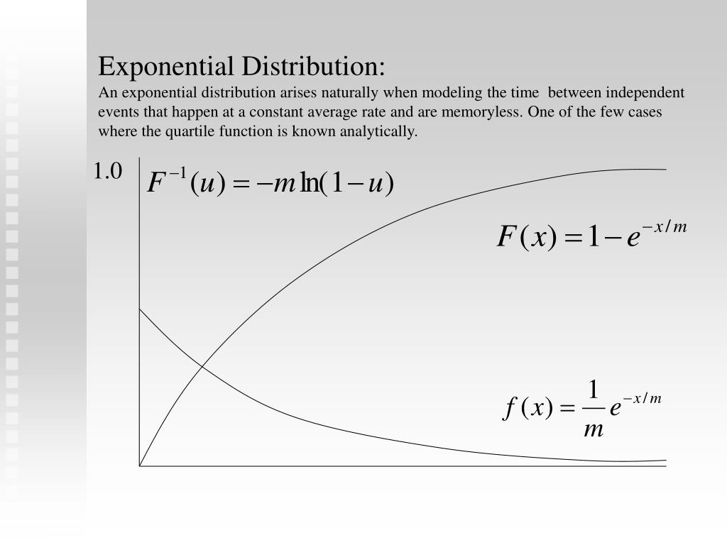 Exponential Distribution:
