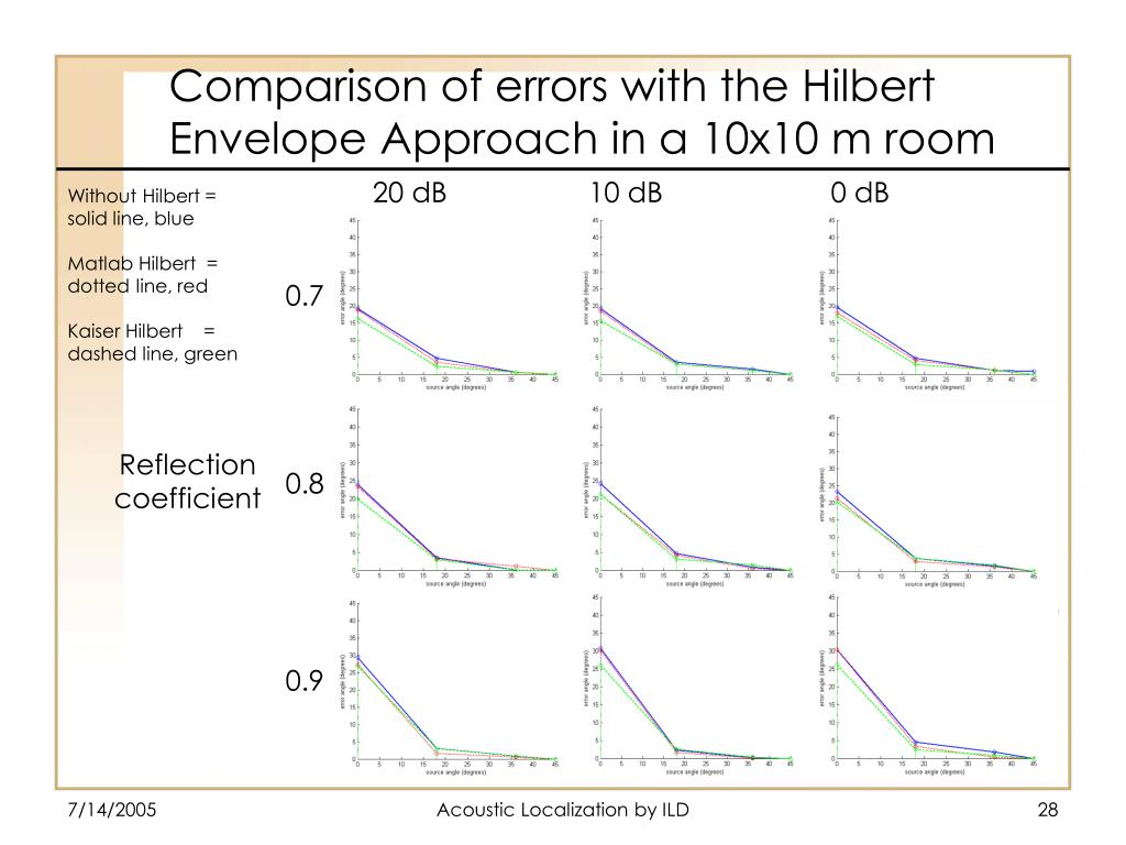 Comparison of errors with the Hilbert Envelope Approach in a 10x10 m room