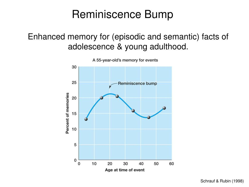 Reminiscence Bump