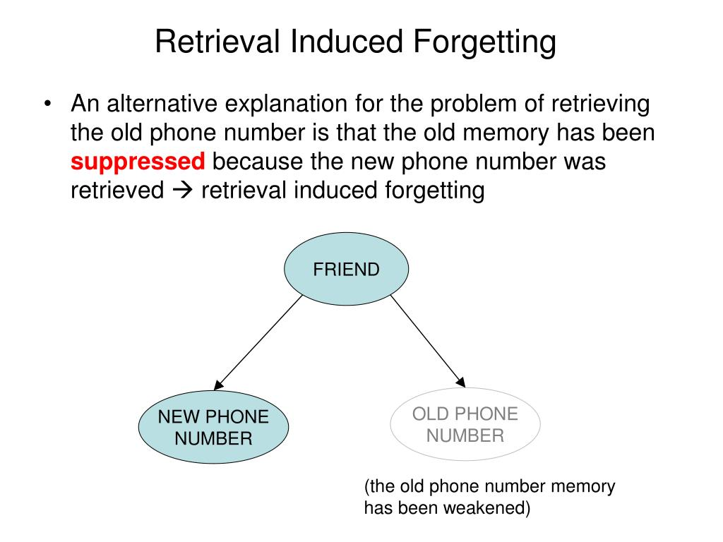 Retrieval Induced Forgetting