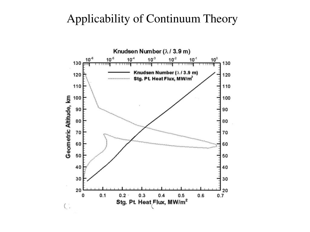 Applicability of Continuum Theory