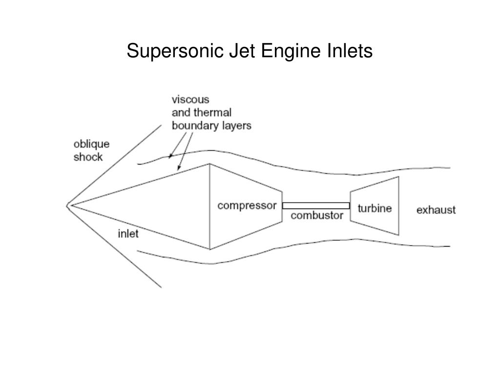 Supersonic Jet Engine Inlets
