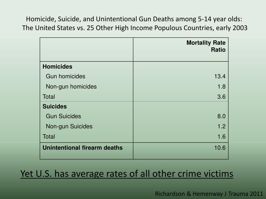 Homicide, Suicide, and Unintentional Gun Deaths among 5-14 year olds: