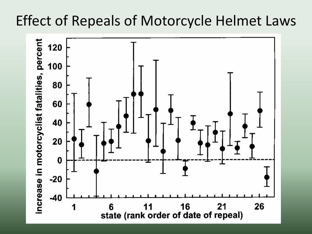 Effect of Repeals of Motorcycle Helmet Laws