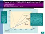 figure 13 3 ebit eps analysis for abc corporation from table 13 1 columns 1 and 2