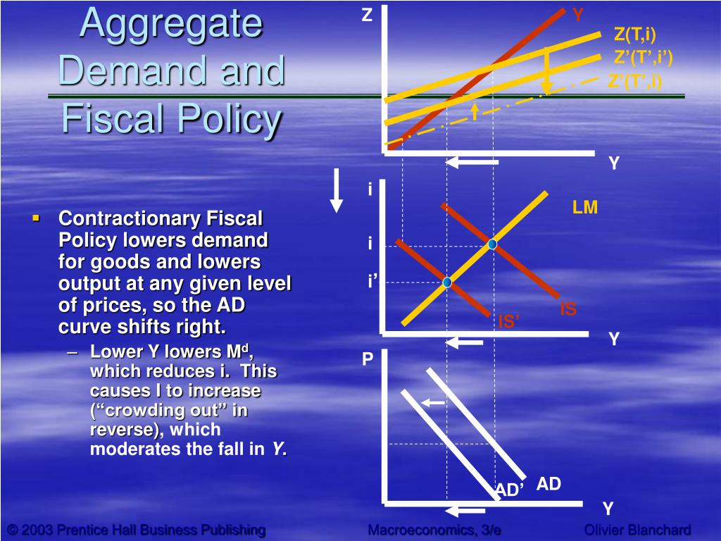 Aggregate Demand and Fiscal Policy