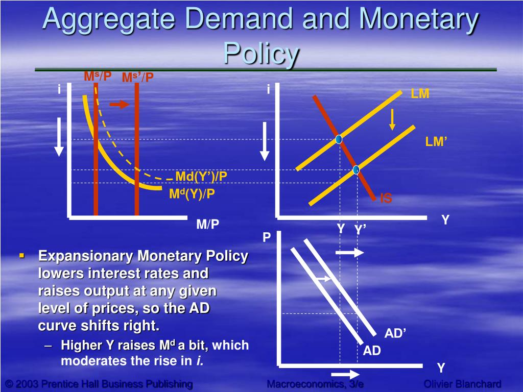 Aggregate Demand and Monetary Policy