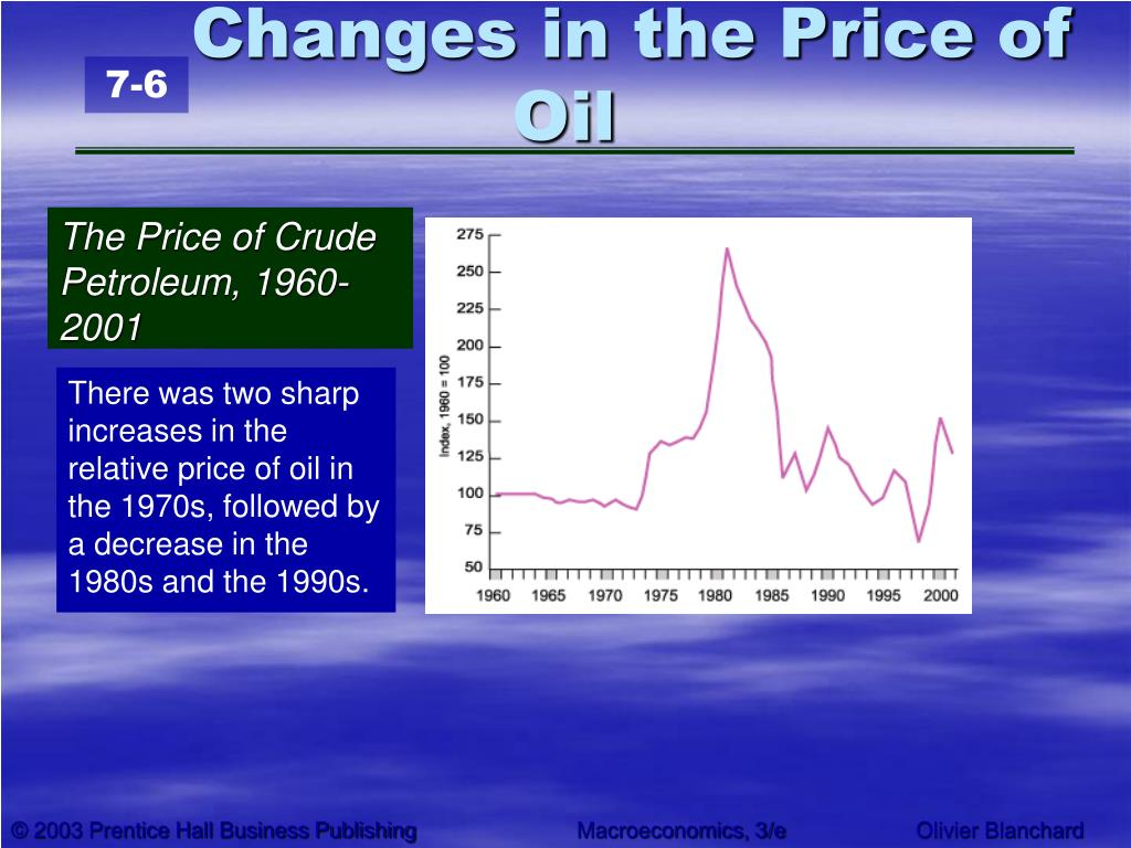 Changes in the Price of Oil