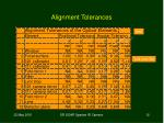 alignment tolerances