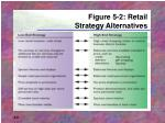figure 5 2 retail strategy alternatives
