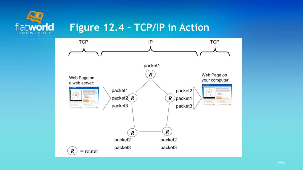 Figure 12.4 – TCP/IP in Action