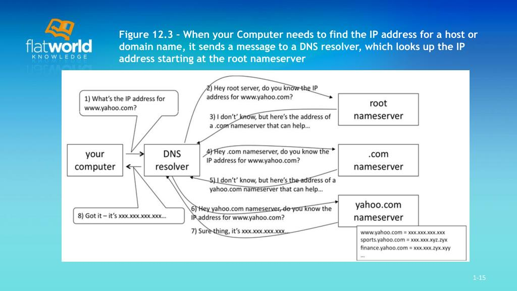 Figure 12.3 – When your Computer needs to find the IP address for a host or domain name, it sends a message to a DNS resolver, which looks up the IP address starting at the root nameserver
