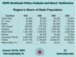 region s share of state population